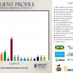 Sapient Vendors Client Profile